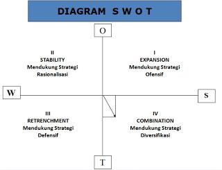 Catatan pena diagram swot diagram swot ccuart Choice Image