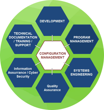 Why Configuration Management is important to your Cyber Security Posture