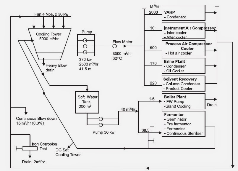 Mechanical Engineering  An Overview Of A Cooling Tower Indicating Flow Distribution And Various