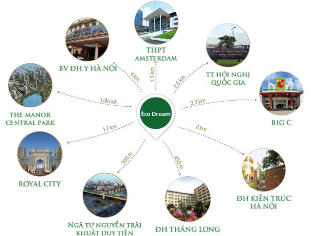 Liên kết khu vực thuận tiện chung cư Eco Dream City