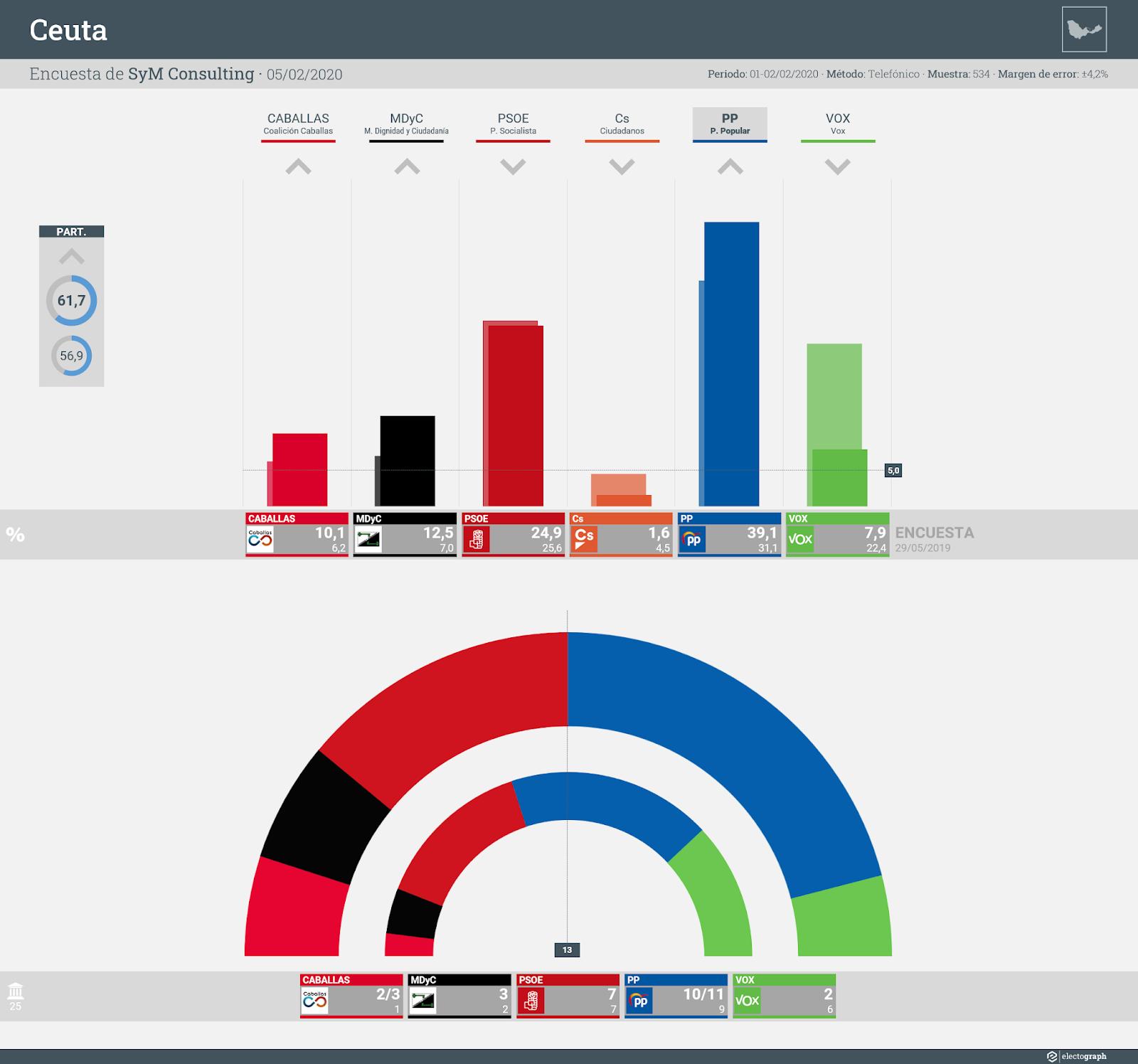 Gráfico de la encuesta para elecciones autonómicas en Ceuta realizada por SyM Consulting, 5 de febrero de 2020