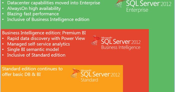 Microsoft Sql Server 2008 R2 Enterprise Price