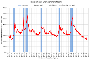 Weekly Initial Unemployment Claims increase to 231,000