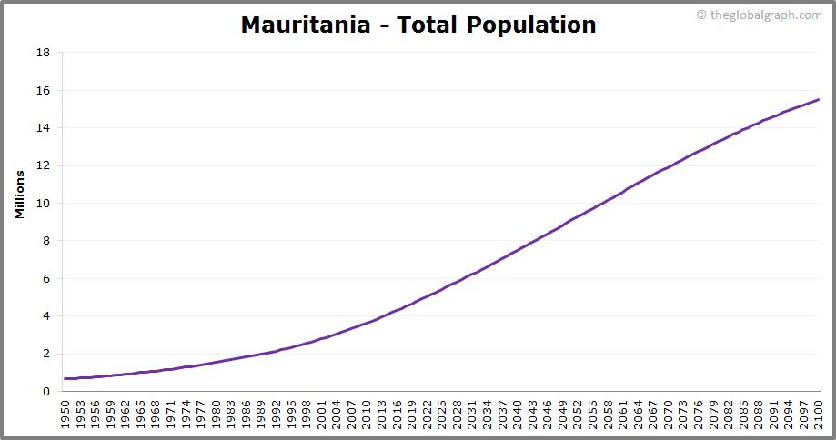 Mauritania  Total Population Trend