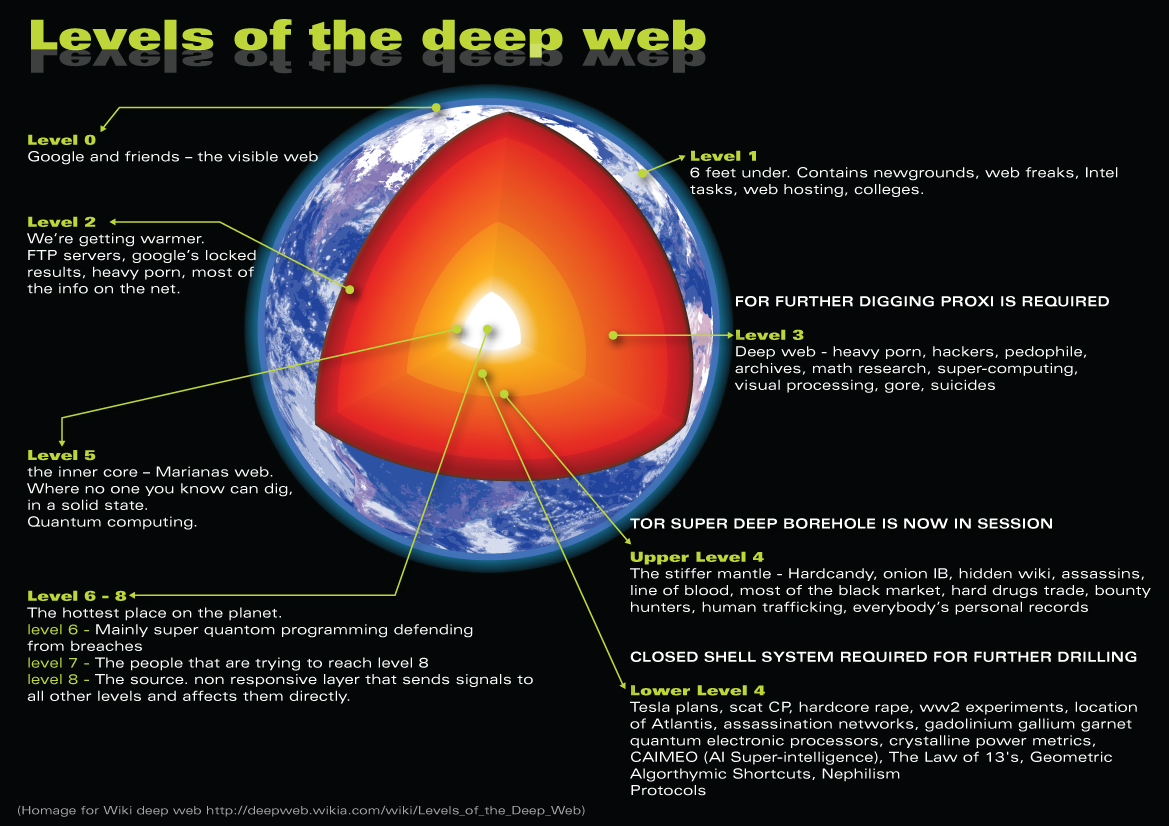 The Deep, Dark, Anonymous Web And How Is It Accessed? Level+realg