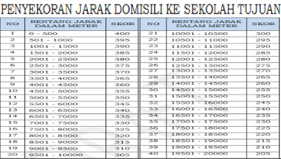 Penskoran Jarak PPDB SMA 2019 / 2020 Jawa Barat