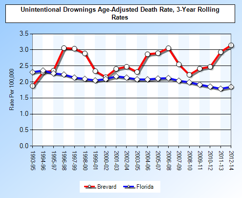 Brevard County, Florida Drownings