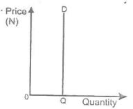 JAMB/UTME 2013 ECONOMICS QUESTIONS (TEXT)