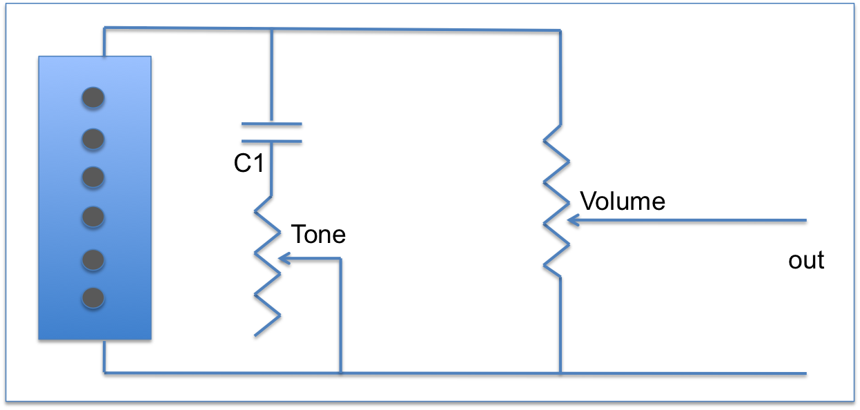 firstly we start with a standard single-pickup circuit with a volume pot  and tone circuit: