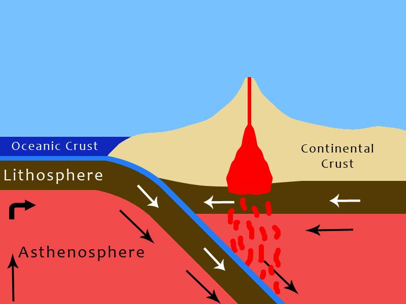 Bumi Pengertian Proses Pembentukan Sejarah Struktur