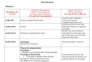 Fiche de la dictée négociée français primaire 2g format word