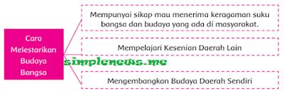 Cara Melestarikan Budaya Bangsa - www.simplenews.me