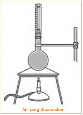 Jenis-jenis termometer - 4 jenis termometer disertai gambar