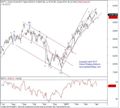 Nifty,Elliott wave,Neo wave, Diametric Pattern