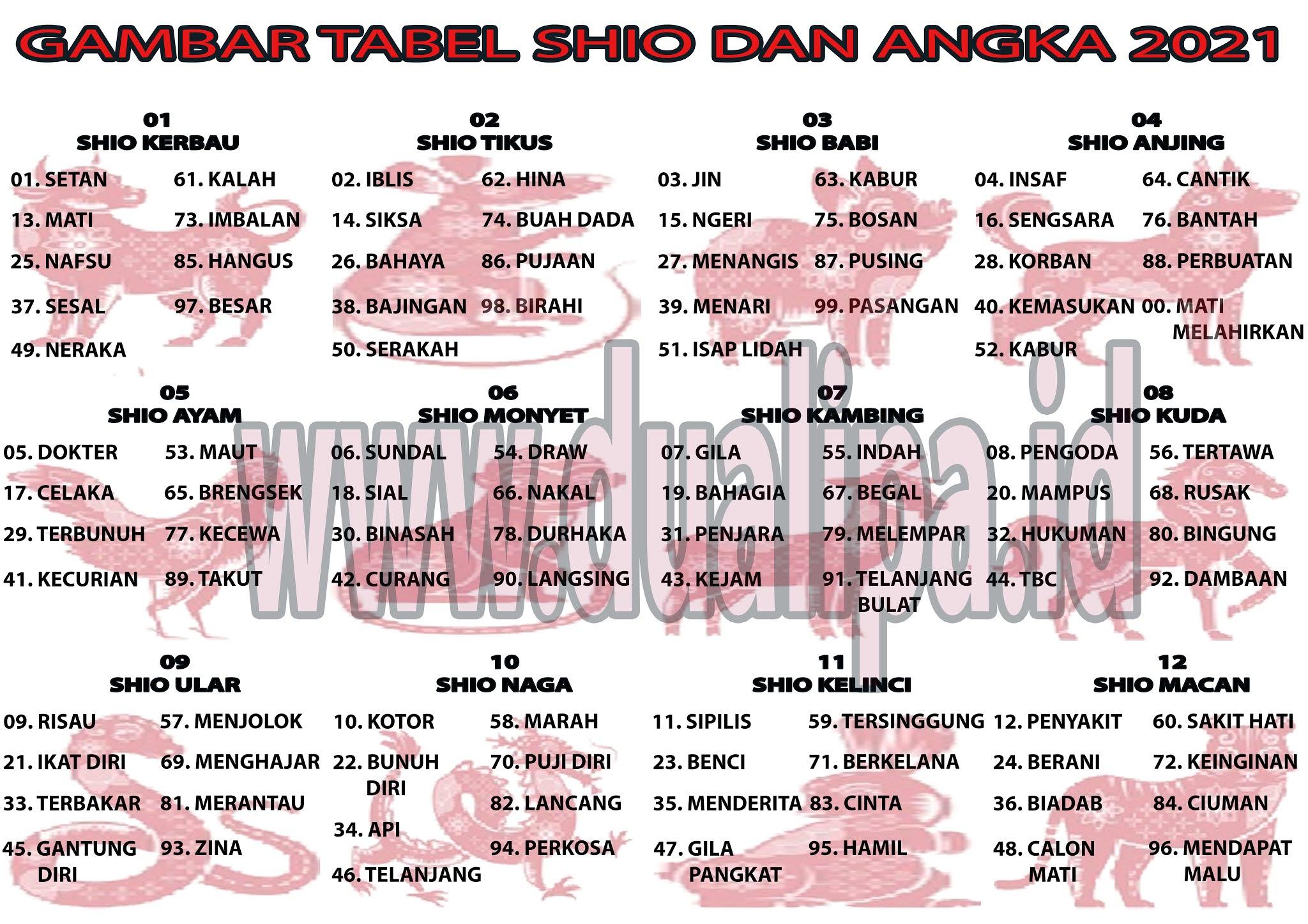Gambar Tabel Shio Dan Angka 2021