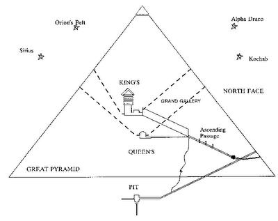 Pyramidi Sisältä