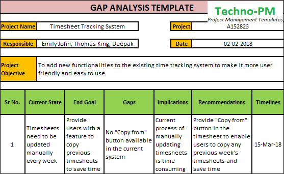 riodan gap analysis Gap analysis: riordan manufacturing riordan manufacturing is faced with some issues, challenges and opportunities to increase their sales and profitability, improve employee satisfaction, and improve their customer relationships in an effort to help them remain competitive in the marketplace.