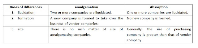 Difference between amalgamation and absorption