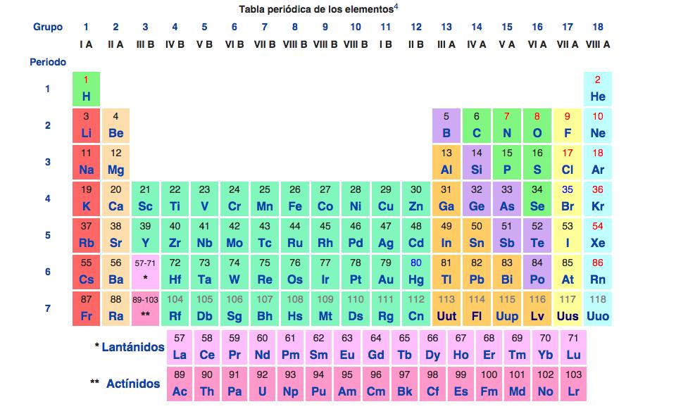 Elementos qumicos y el tomo elementos qumicos la tabla peridica actual se basa en la propuesta por mendeleev la misma est ordenada en siete renglones horizontales llamados periodos y 18 columnas urtaz Gallery