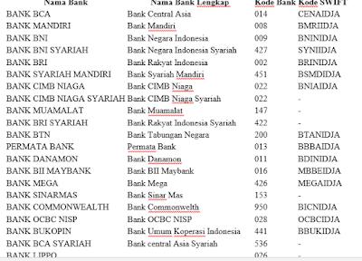 Daftar Lengkap Kode Bank Dan Kode Swift Di Indonesia