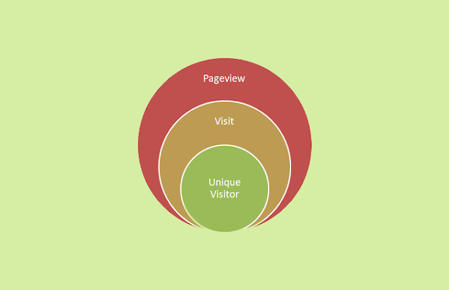 Understanding Unique Visitor, Visitor, Pageview and Bounce Rate