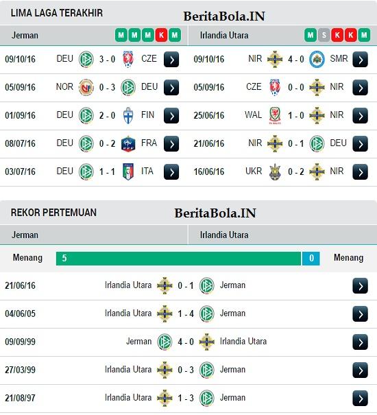 Prediksi Skor Jerman vs Irlandia Utara 12 Oktober 2016