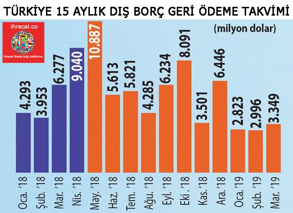 türkiye dış borç ödeme takvimi
