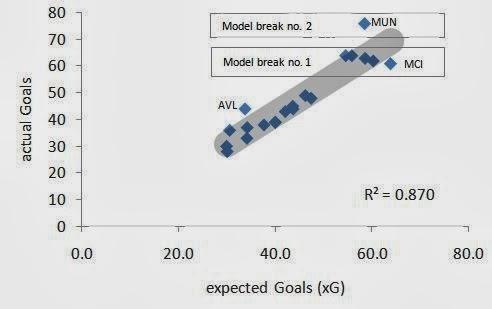 Fantasy Football Analysis : Manchester United 2012/13 - Less Shots