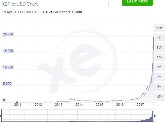 sejarah kenaikan harga Bitcoin