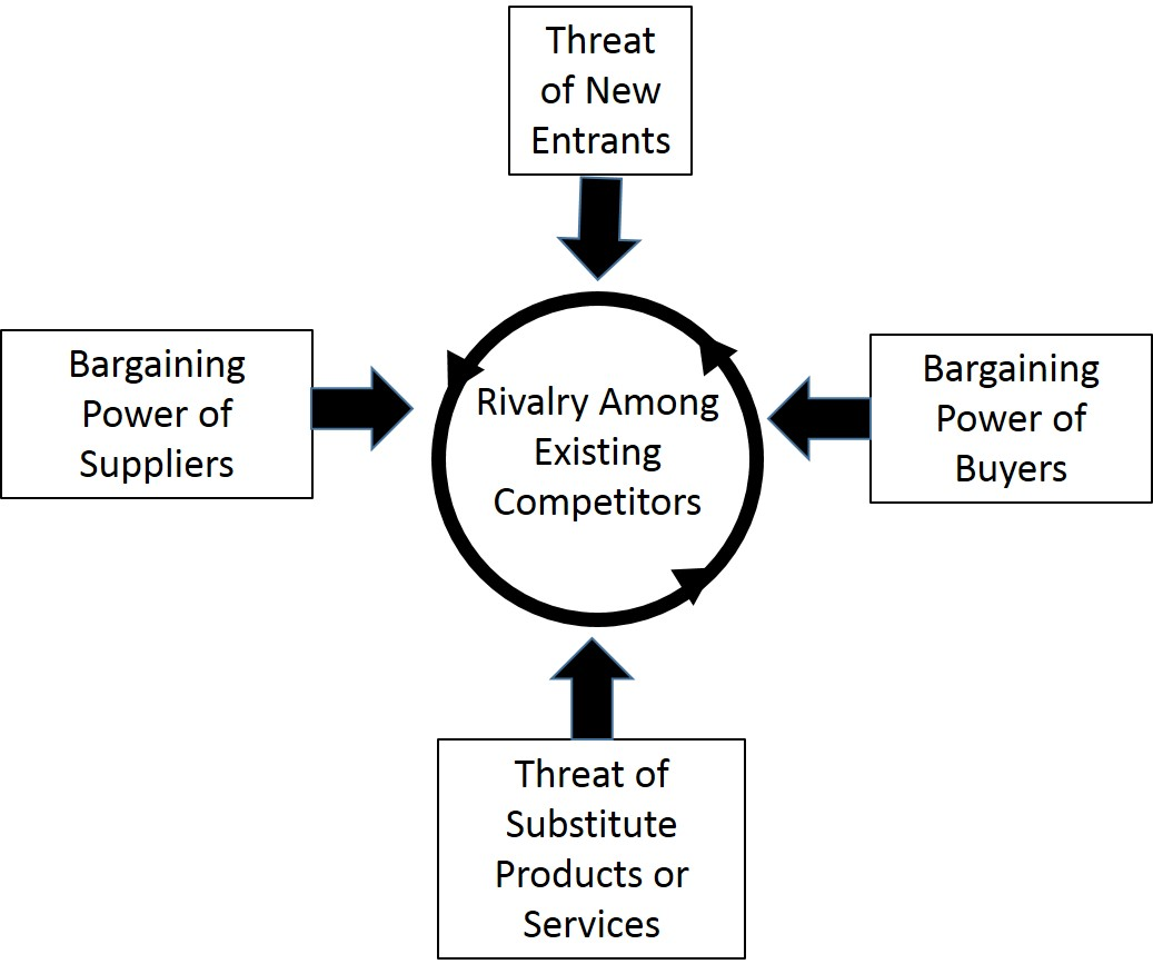 michael porters 5 forces Porter's five forces of competition can be used to analyze the competitive structure of an industry that influence and shape profit potential.