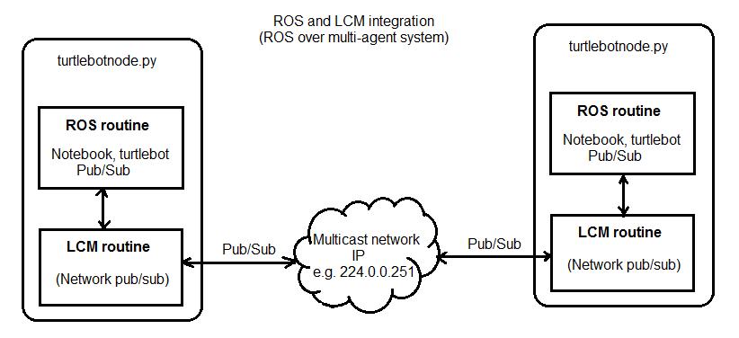 Turtlebot (ROS) installed in virtual machine : Running ROS
