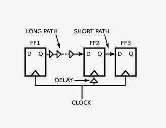 VLSI Basic: Clock Skew