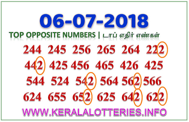 Nirmal NR 76 Best Opposite Numbers Kerala lottery guessing by keralalotteries