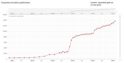 Crecimiento Datos Abiertos
