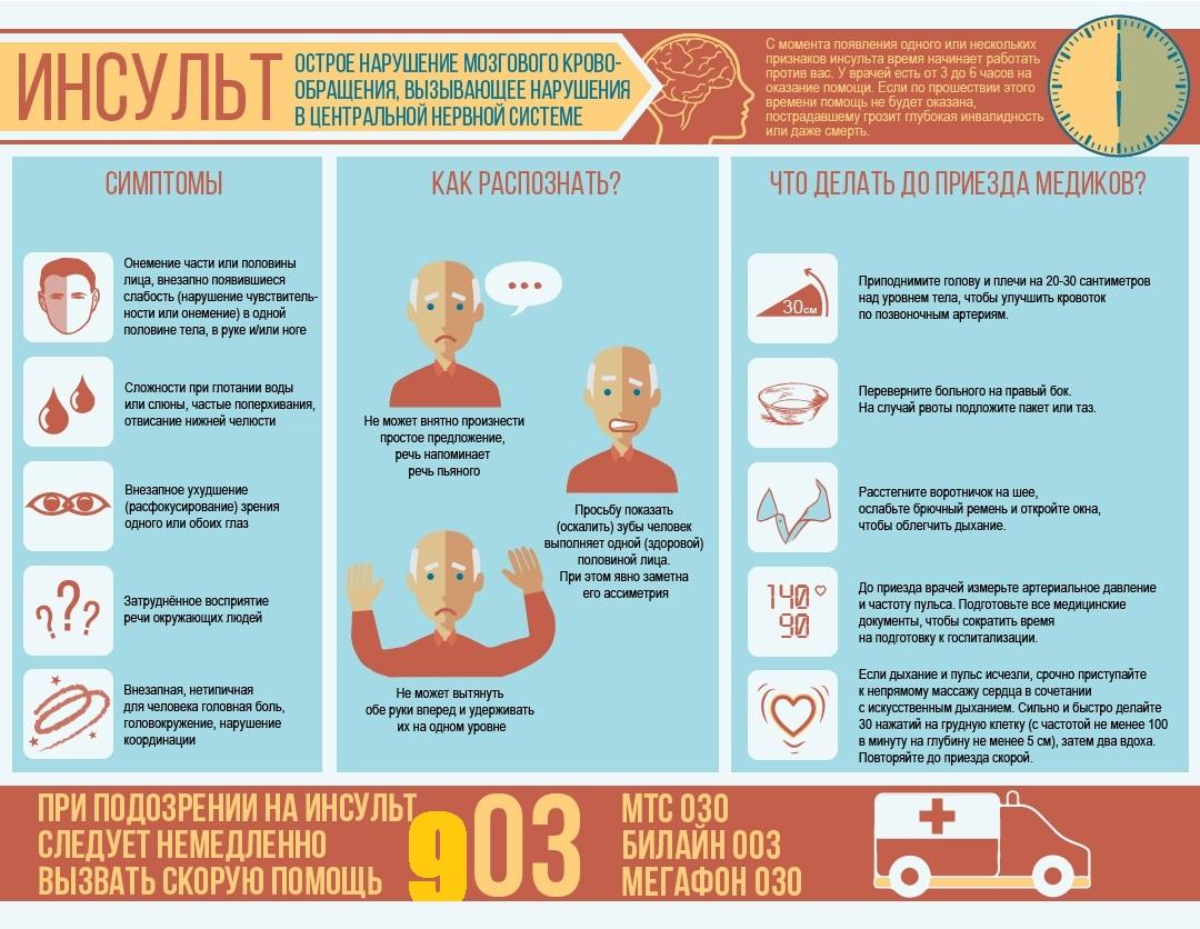 Виды головокружений и какие надо лечить срочно