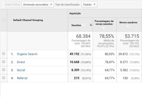 Como usar o Google Analytics - Básico para blogueiros iniciantes: Origem de tráfego
