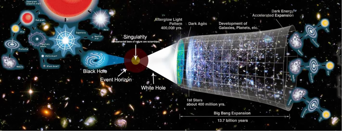 the big bang bit bang supermassive white hole the big bang bit bang