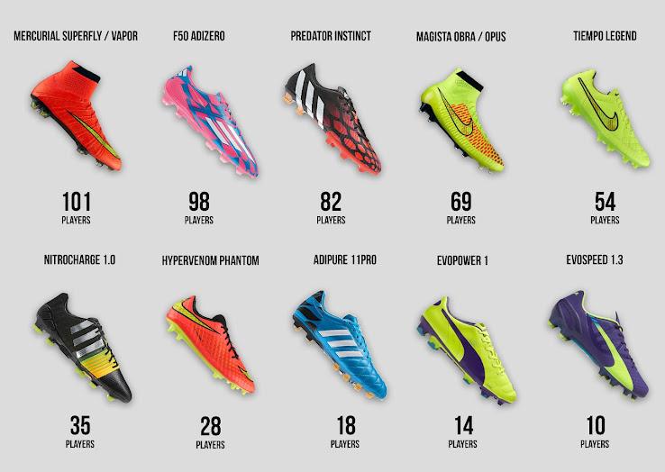 Fußballschuhe Bundesliga Nur 15 Fussball Vorschau 2014 vyOm0N8nw