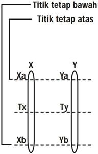Perbandingan Skala Termometer : perbandingan, skala, termometer, Rumus, Untuk, Menentukan, Skala, Suatu, Termometer, Contoh, Pembahasan, (Materi