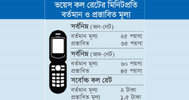 BTRC-has-decided-to-increase-the-mobile-phone-call-rate