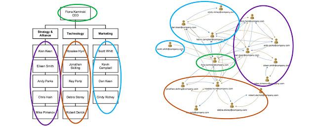 Почему именно неформальные сети – следующий этап развития HR и HR-аналитики (революционный!)