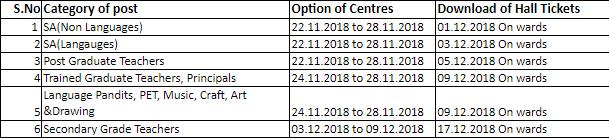AP DSC 2018 TRT and TETcumTRT - Opt Exam Center & Exam Session