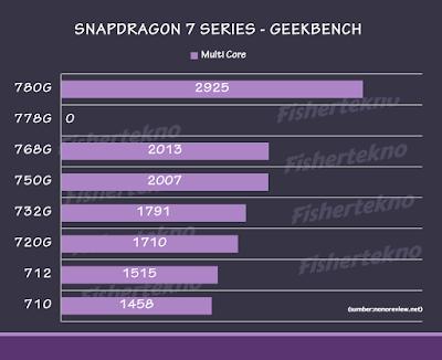 Skor Geekbench Single Snapdragon 7 Series