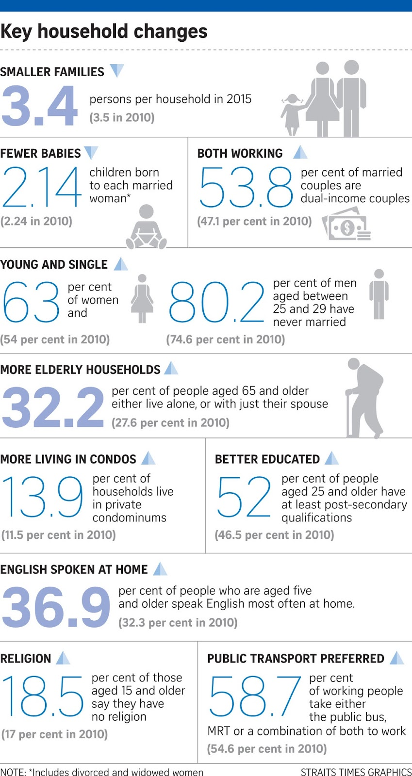 If only singaporeans stopped to think general household for Design of household survey