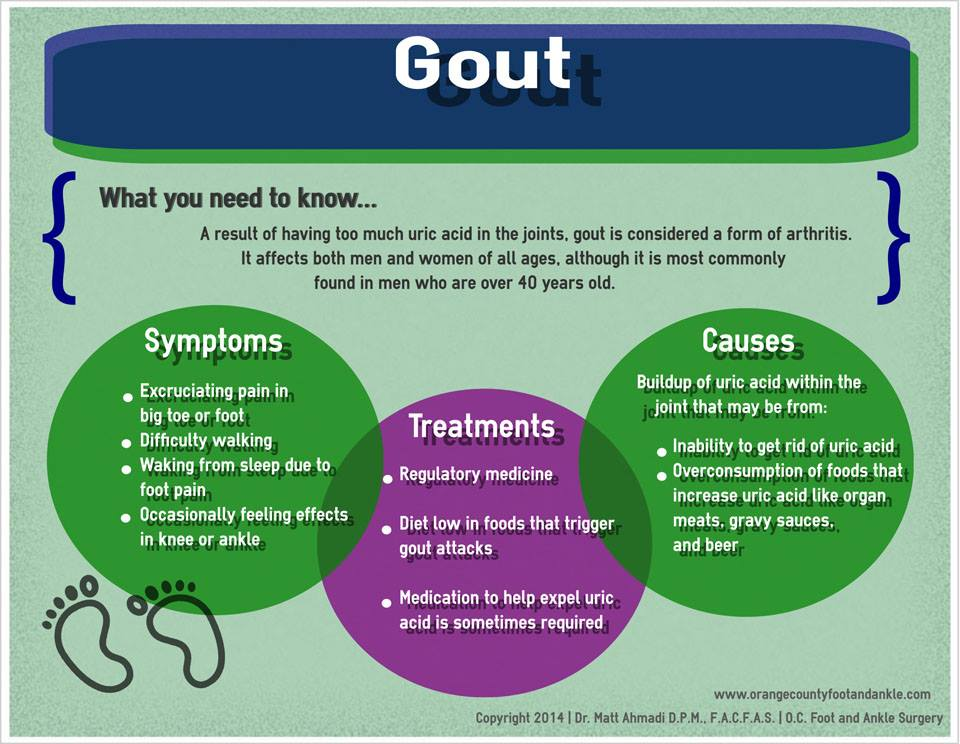 Gout Homeopathic Treatment