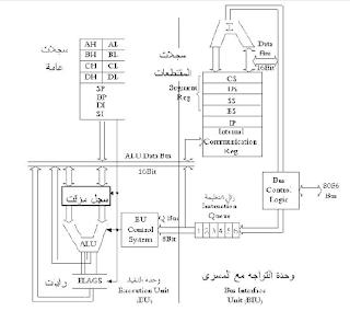 8088/ 8086 microprocessor architecture