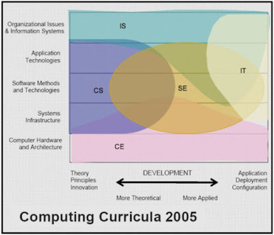 Kelas Informatika - Lima Domain Bidang Studi Informatika