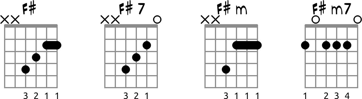 chords Fisting guitar