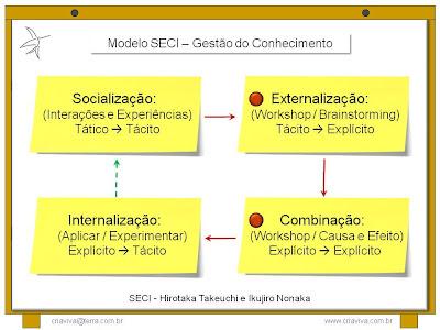 Ciclo / Processo de Gestão do Conhecimento - Modelos