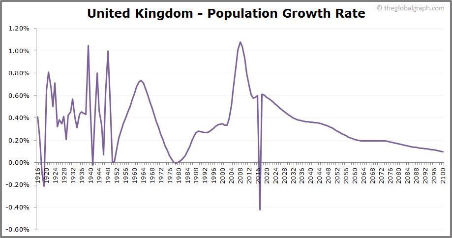 United Kingdom  Population Growth Rate